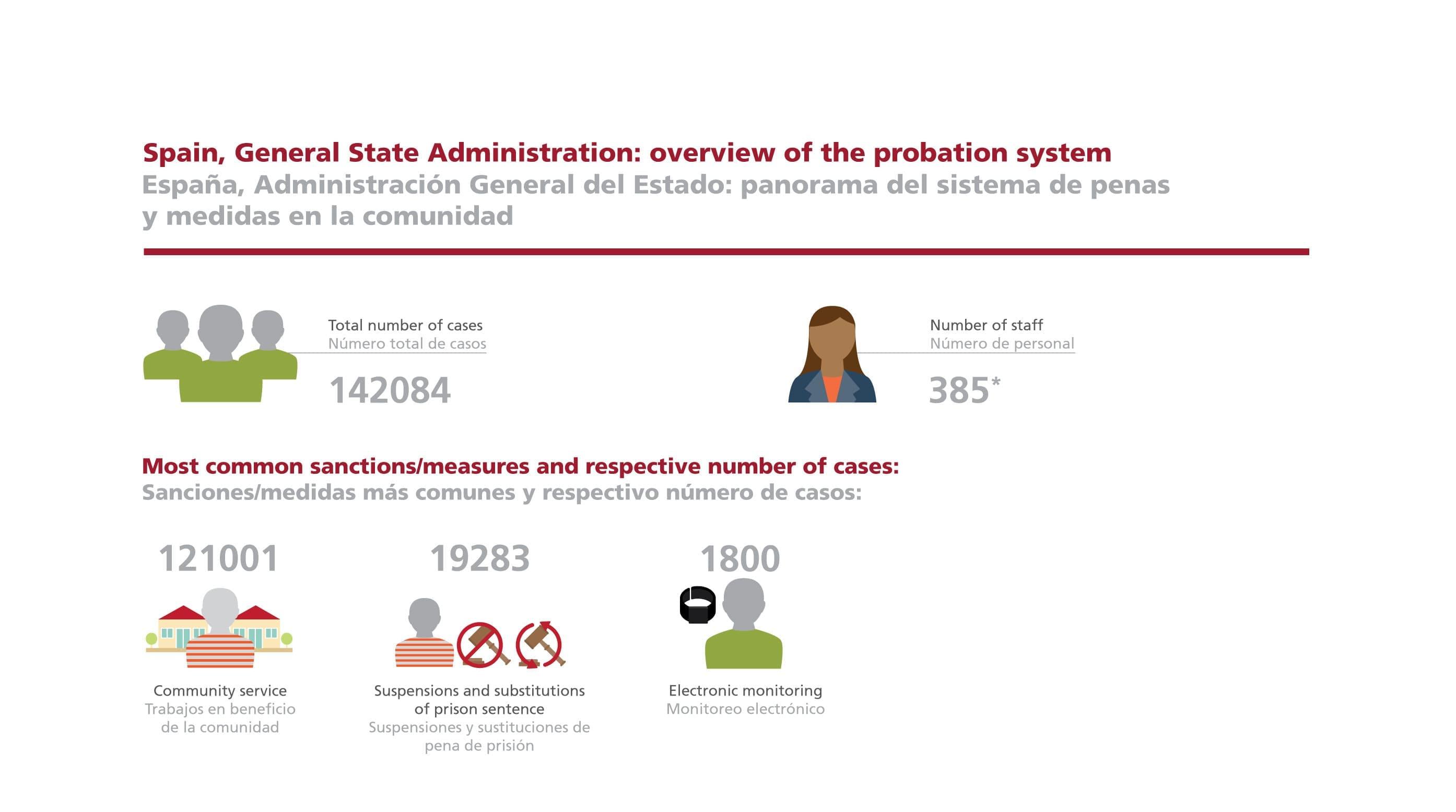 Spain probation