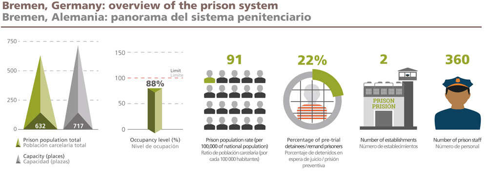 Infographic Bremen Prison