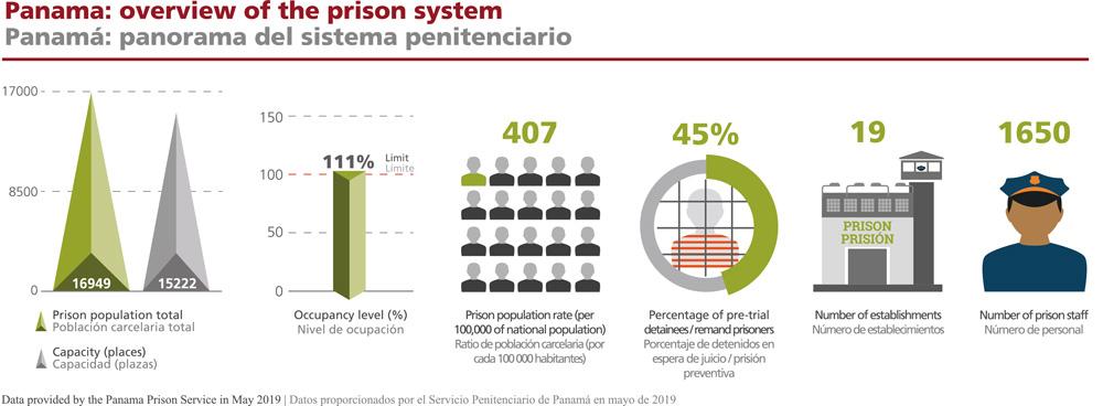 Infographic Panama