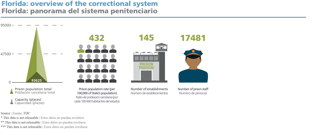 Florida: overview of the correctional system