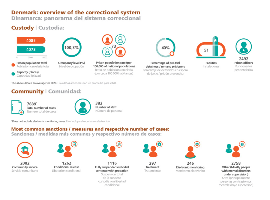 Denmark: overview of the correctional system