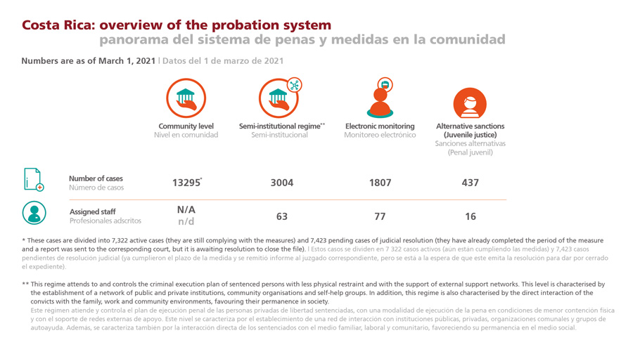 Infographic: overview of the probation system in Costa Rica