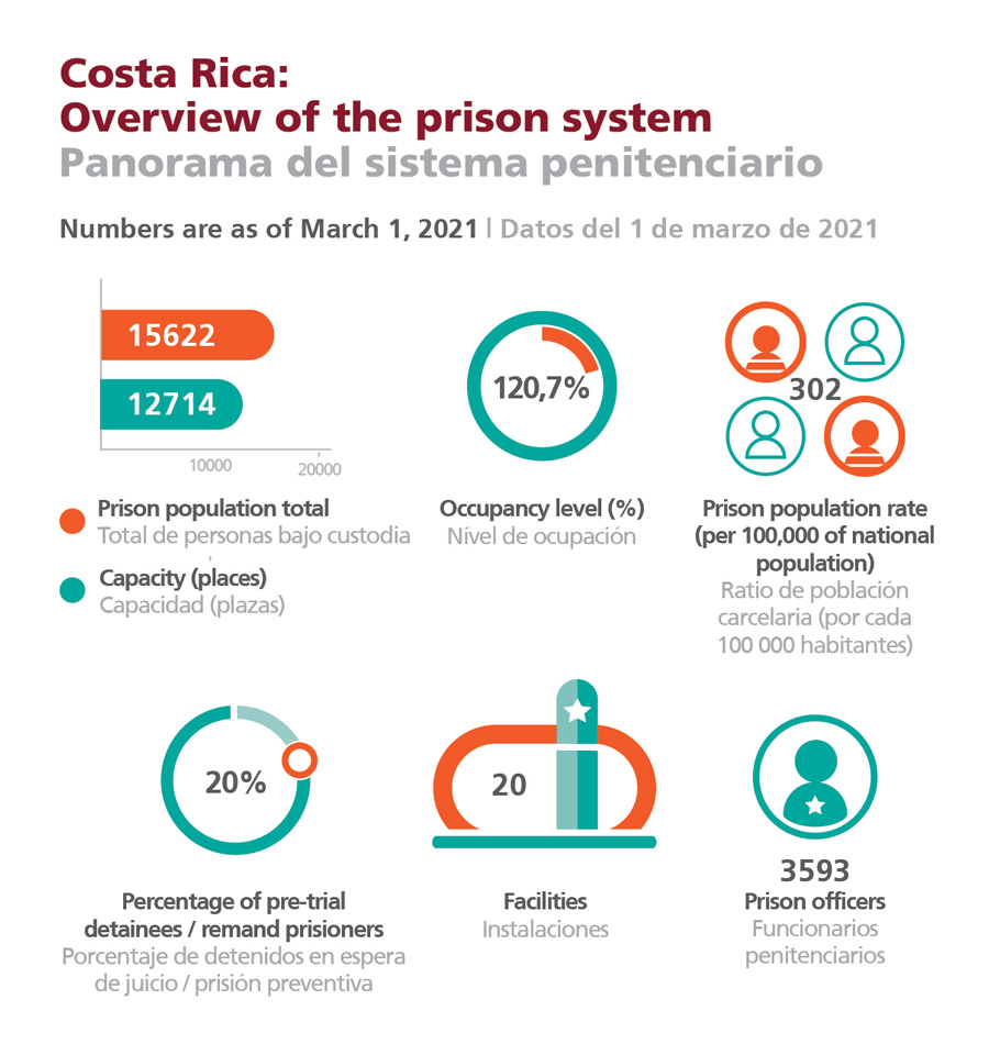 Costa Rica: Overview of the prison system