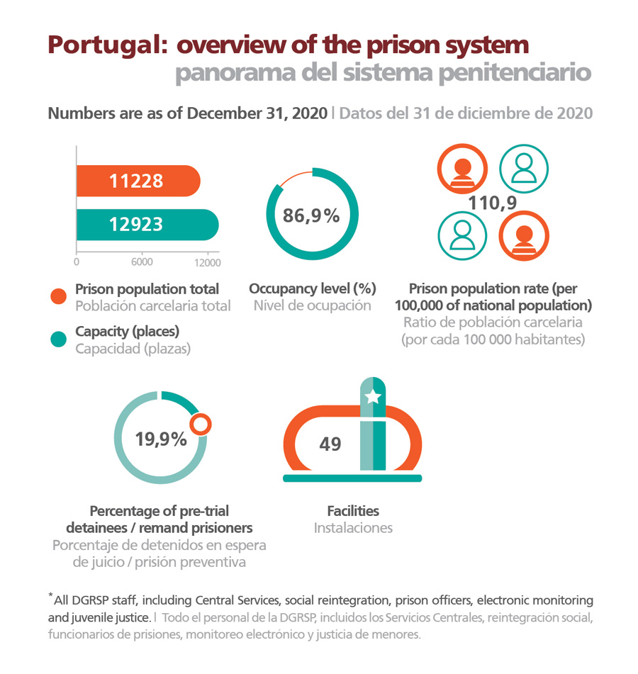 Portugal: overview of the prison system