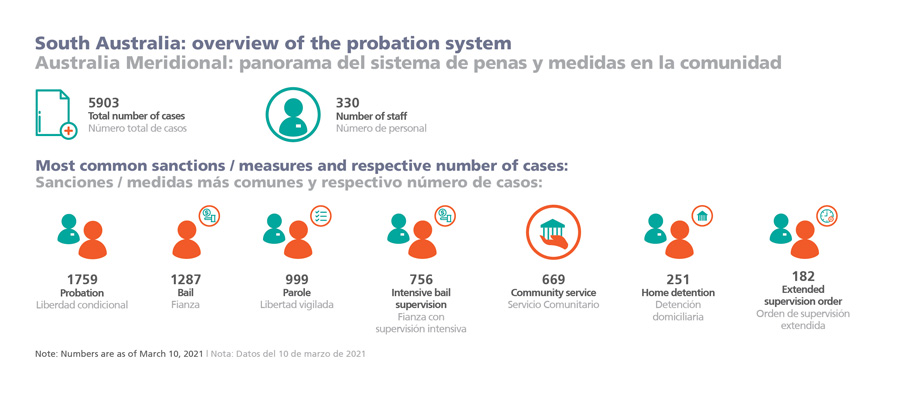 South Australia: overview of the probation system