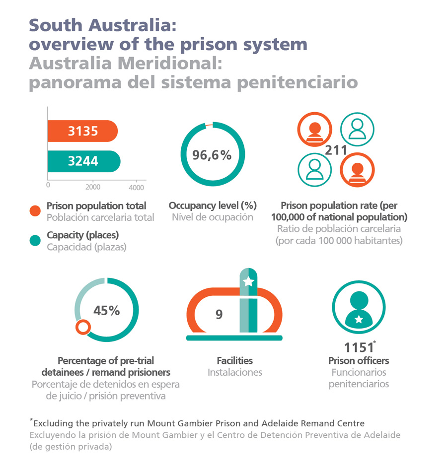 South Australia: overview of the prison system