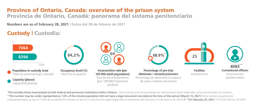 Province of Ontario, Canada: overview of the prison system