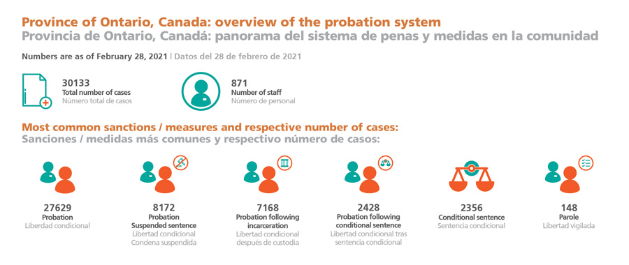 Province of Ontario, Canada: overview of the probation system